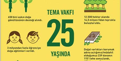 TEMA Vakfı, bu yıl 25. yaşını kutluyor. ile ilgili görsel sonucu