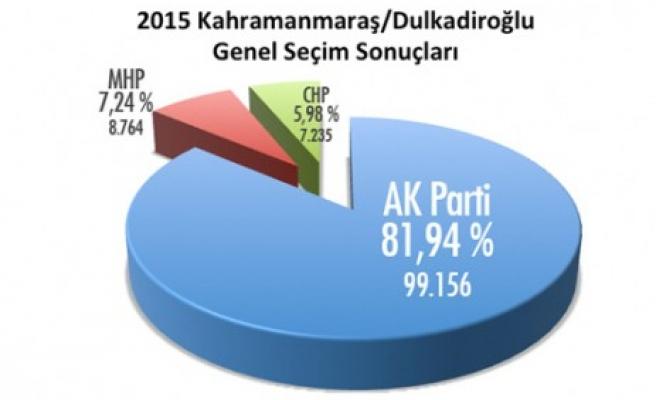 Dulkadiroğlu Türkiye İkincisi