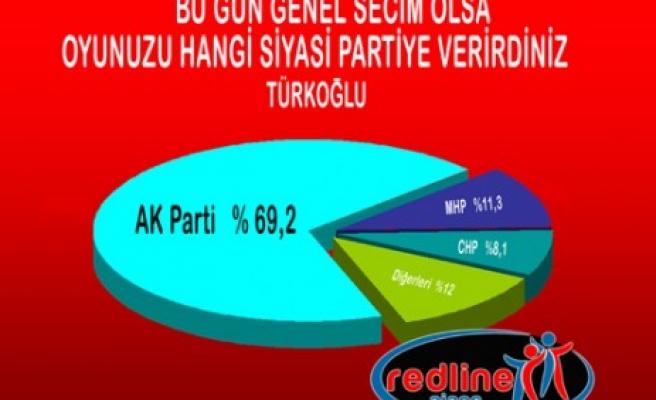 İşte Türkoğlu'nun Anket Sonuçları