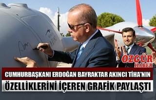 Cumhurbaşkanı Erdoğan Bayraktar Akıncı Tiha'nın...